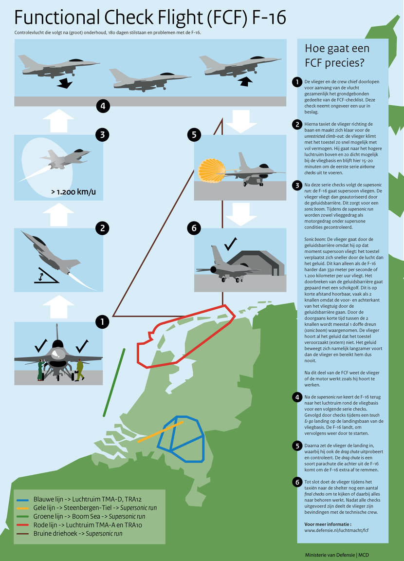 Infographic: Functional Check Flight in 6 stappen